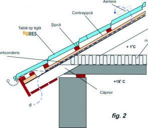 Plan de montaj al acoperisului - fig.2
